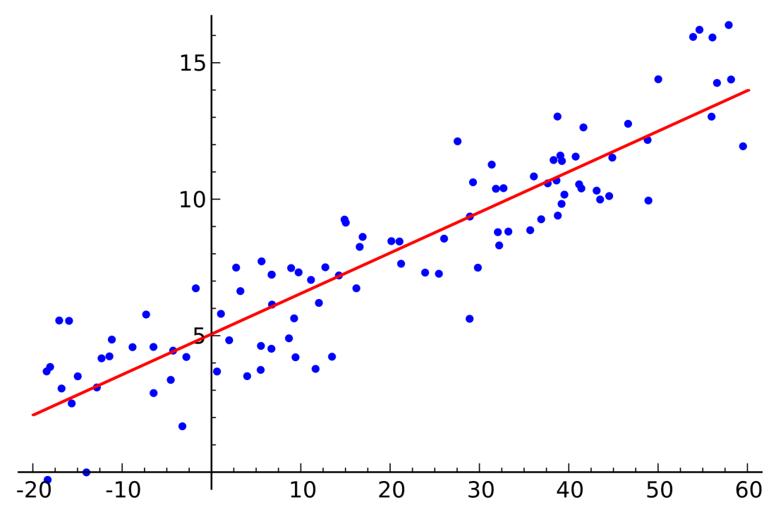 Linear Regression with one Variable in Matlab – Bits & Notes