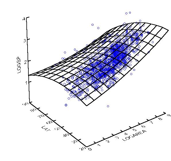 Linear Regression with multiple Variables in Matlab – Bits