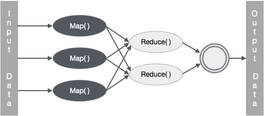 Java mapreduce for top n twitter hashtags bits notes back in 2015 i had to implement mapreduce job to extract top 15 hashtags from twitters raw data in hadoop this was a part of business intelligence lecture ccuart Gallery