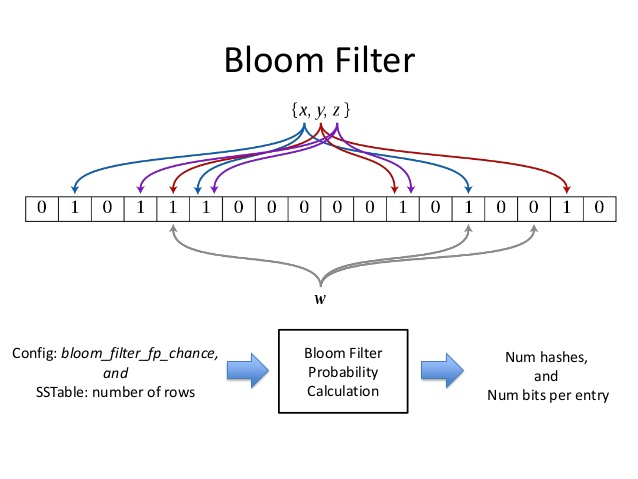 Bloom Filter Example in Python – Bits & Notes