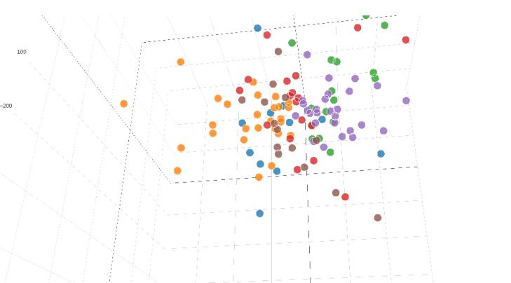 K-means Clustering Interactive 3D plot
