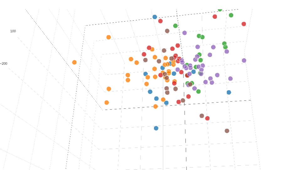 K-means Clustering Interactive 3D plot