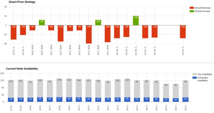 bitelligence bigdata realtime analytics – interactive dashboard