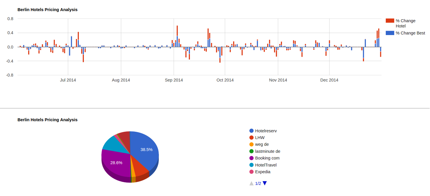 bitelligence bigdata realtime analytics - interactive dashboard