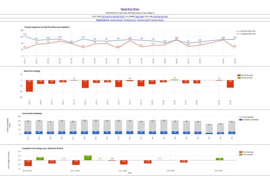 bitelligence bigdata realtime analytics - interactive dashboard