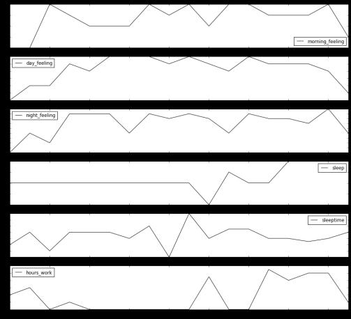 column_plot