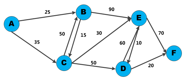 dijkstras algorithm thesis 25112012 given a graph and a source vertex in the graph, find shortest paths from source to all vertices in the given graph dijkstra's algorithm is very similar.