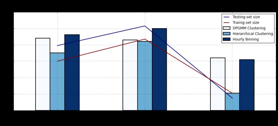TimeSeries Data Clustering Analysis