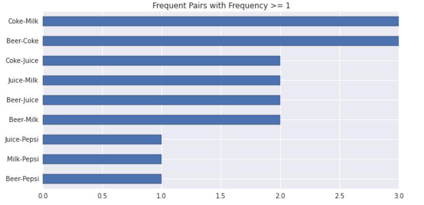 frequent-pairs-barplot