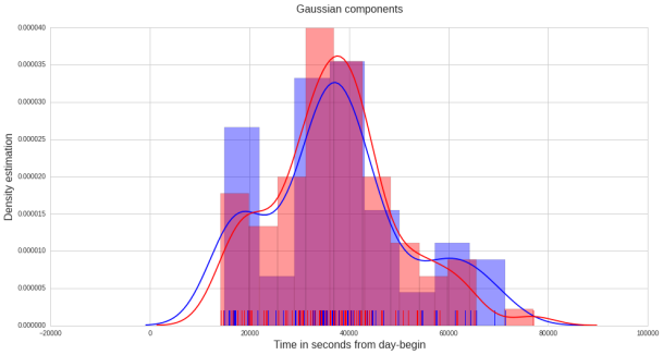 TimeSeries Data Clustering Analysis - Cluster Gaussians