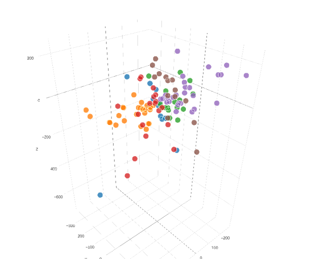Hotel Pricing K-means Clustering 3D Plot with PlotlyJS