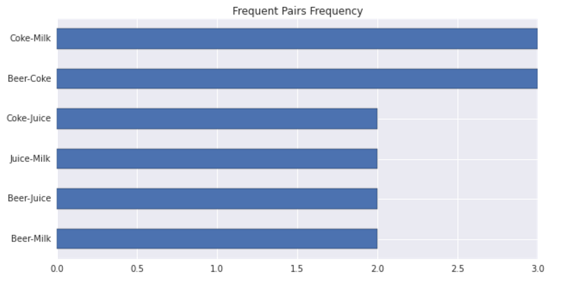 pair-frequency-barplot