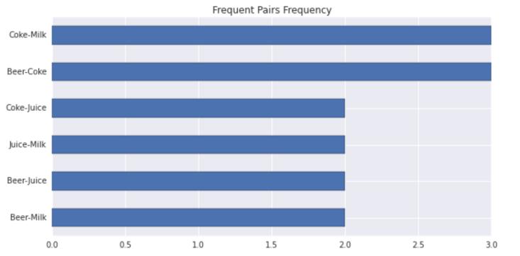pair-frequency-barplot