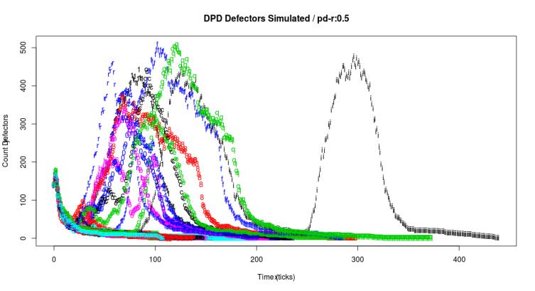 pdr05Defectors