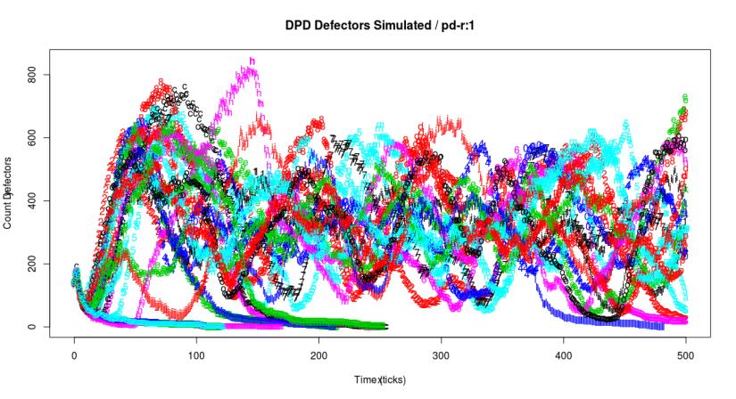 pdr1Defectors