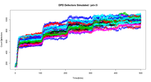 Simulation Data Visualization