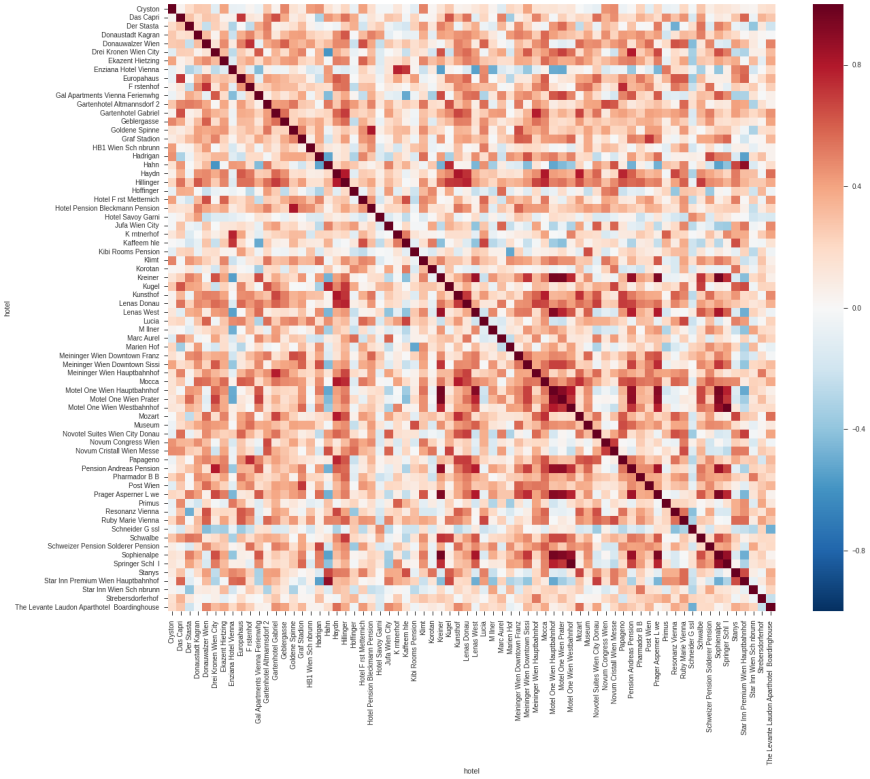 real-life-datascience-hotels-covariance-heatmap