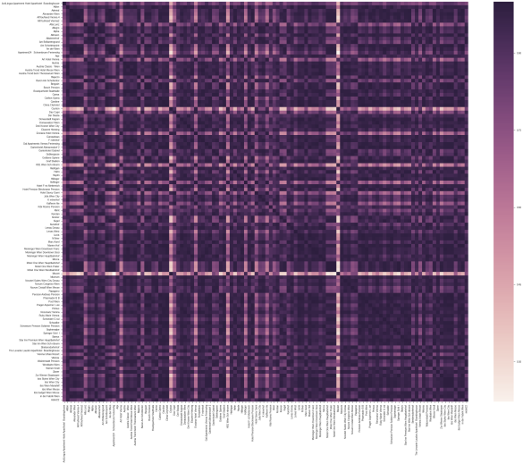 real-life-datascience-hotels-covariance-heatmap2