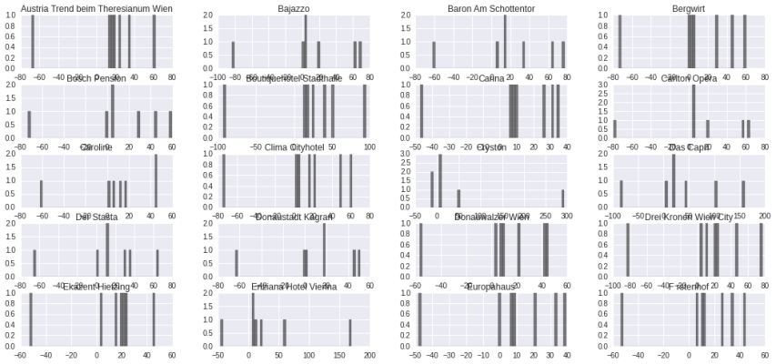 real-life-datascience-hotels-variance-histogram