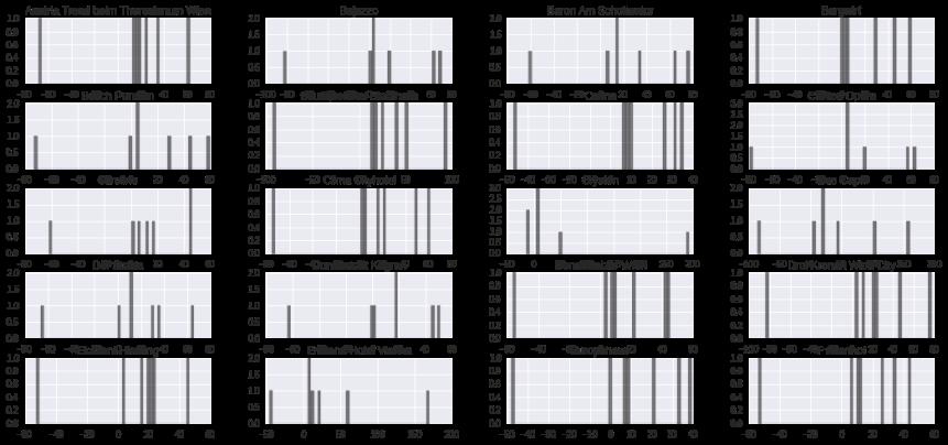 real-life-datascience-hotels-variance-histogram