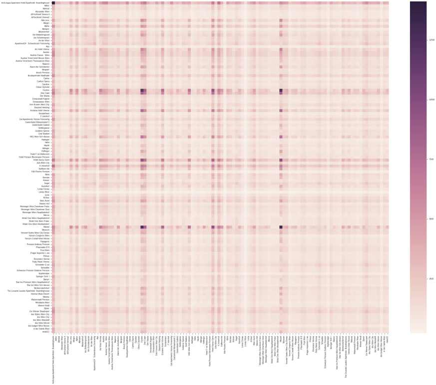 real-life-datascience-variance-heatmap