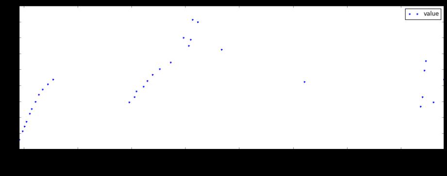temp-increases-figure7