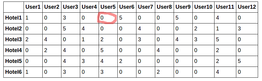 cf-start-dataset