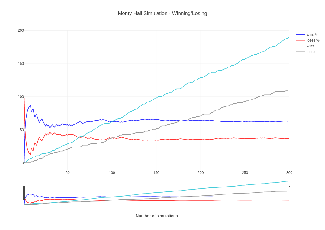 Monty Hall Simulation with Python and Plotly – Bits & Notes