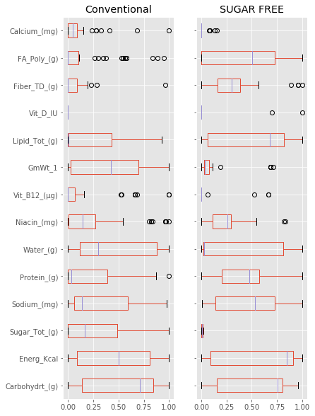 boxplot-conventional_vs_Sugar_Free-visual-data-science-dzenan-hamzic-tu-wien